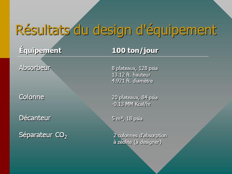 Équipement100 ton/jour Absorbeur 8 plateaux, 128 psia 13.12 ft. hauteur 4.921 ft. diamètre Colonne 20 plateaux, 84 psia -0.13 MM Kcal/hr Décanteur 5 m