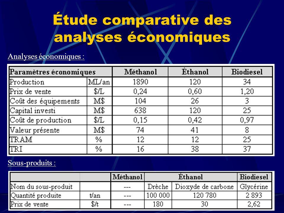 Étude comparative des analyses économiques Sous-produits : Analyses économiques :