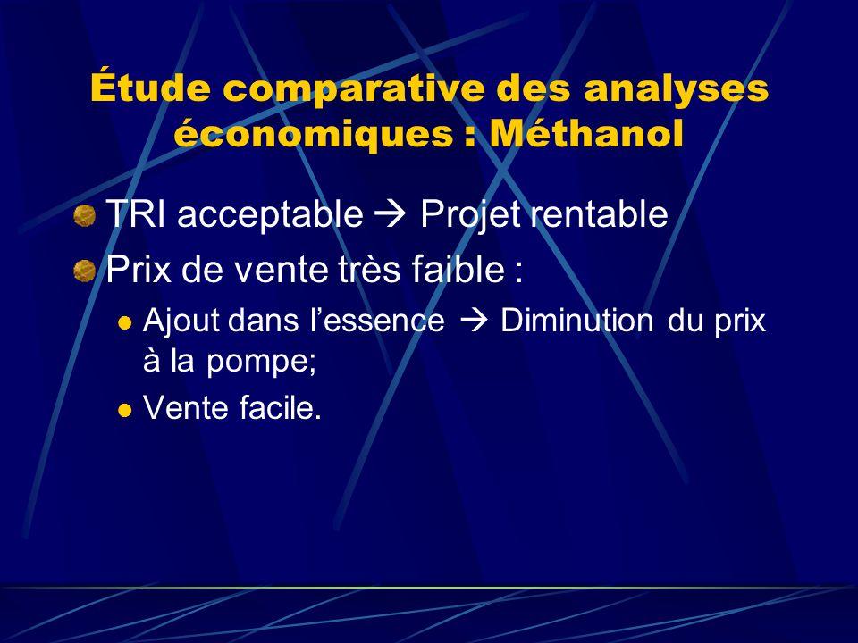 Étude comparative des analyses économiques : Méthanol TRI acceptable Projet rentable Prix de vente très faible : Ajout dans lessence Diminution du prix à la pompe; Vente facile.