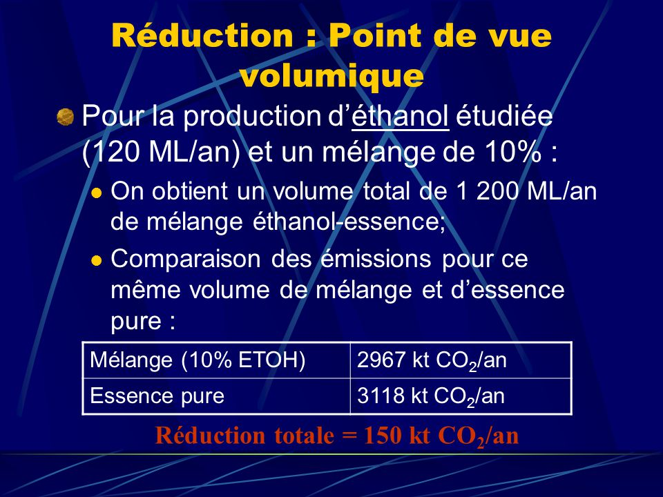 Réduction : Point de vue volumique Pour la production déthanol étudiée (120 ML/an) et un mélange de 10% : On obtient un volume total de 1 200 ML/an de