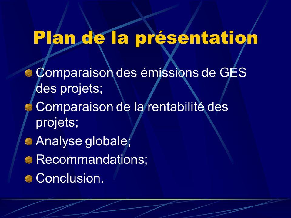 Plan de la présentation Comparaison des émissions de GES des projets; Comparaison de la rentabilité des projets; Analyse globale; Recommandations; Con