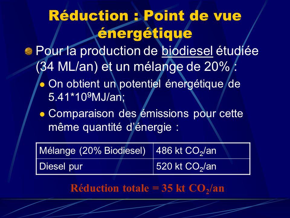 Réduction : Point de vue énergétique Pour la production de biodiesel étudiée (34 ML/an) et un mélange de 20% : On obtient un potentiel énergétique de 5.41*10 9 MJ/an; Comparaison des émissions pour cette même quantité dénergie : Mélange (20% Biodiesel)486 kt CO 2 /an Diesel pur520 kt CO 2 /an Réduction totale = 35 kt CO 2 /an