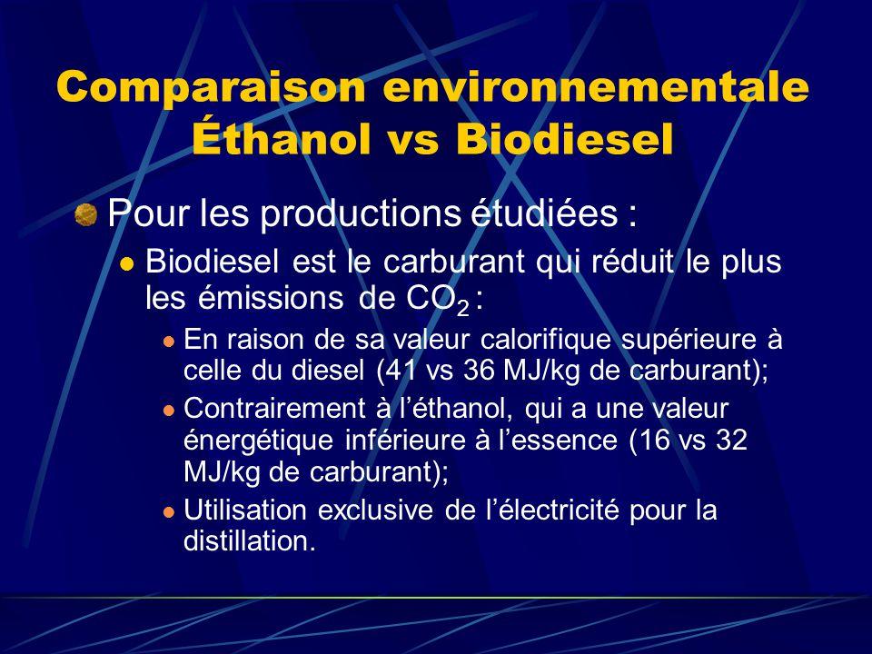 Comparaison environnementale Éthanol vs Biodiesel Pour les productions étudiées : Biodiesel est le carburant qui réduit le plus les émissions de CO 2 : En raison de sa valeur calorifique supérieure à celle du diesel (41 vs 36 MJ/kg de carburant); Contrairement à léthanol, qui a une valeur énergétique inférieure à lessence (16 vs 32 MJ/kg de carburant); Utilisation exclusive de lélectricité pour la distillation.