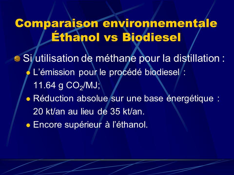 Comparaison environnementale Éthanol vs Biodiesel Si utilisation de méthane pour la distillation : Lémission pour le procédé biodiesel : 11.64 g CO 2