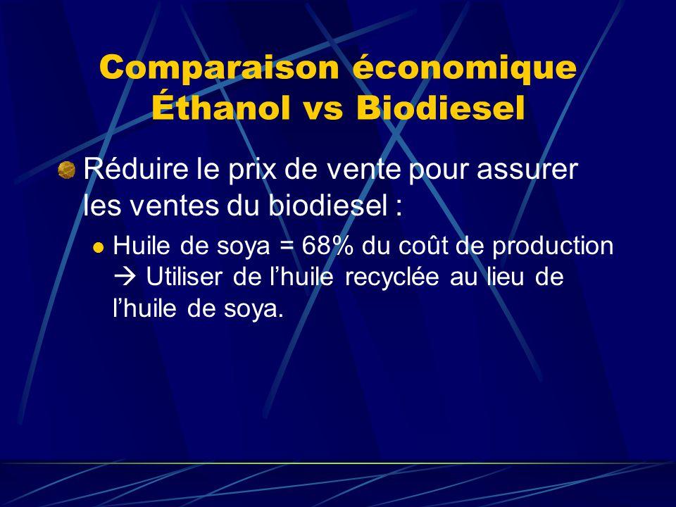 Comparaison économique Éthanol vs Biodiesel Réduire le prix de vente pour assurer les ventes du biodiesel : Huile de soya = 68% du coût de production