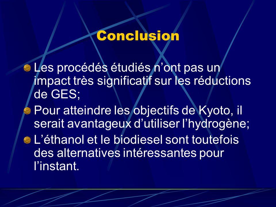 Conclusion Les procédés étudiés nont pas un impact très significatif sur les réductions de GES; Pour atteindre les objectifs de Kyoto, il serait avantageux dutiliser lhydrogène; Léthanol et le biodiesel sont toutefois des alternatives intéressantes pour linstant.