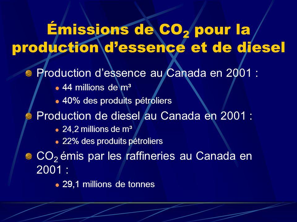 Émissions de CO 2 pour la production dessence et de diesel Production dessence au Canada en 2001 : 44 millions de m³ 40% des produits pétroliers Production de diesel au Canada en 2001 : 24,2 millions de m³ 22% des produits pétroliers CO 2 émis par les raffineries au Canada en 2001 : 29,1 millions de tonnes