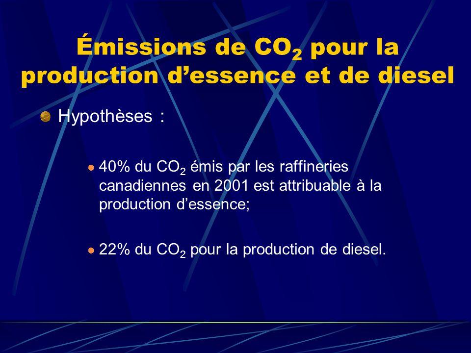 Émissions de CO 2 pour production et combustion des carburants (g CO 2 /MJ) ProductionCombustionTotal Essence11.35100.11111.46 Diesel8.6087.5996.19 Méthanol38.2287.03125.25 Éthanol17.0090.71107.71 Biodiesel0.0168.3868.39