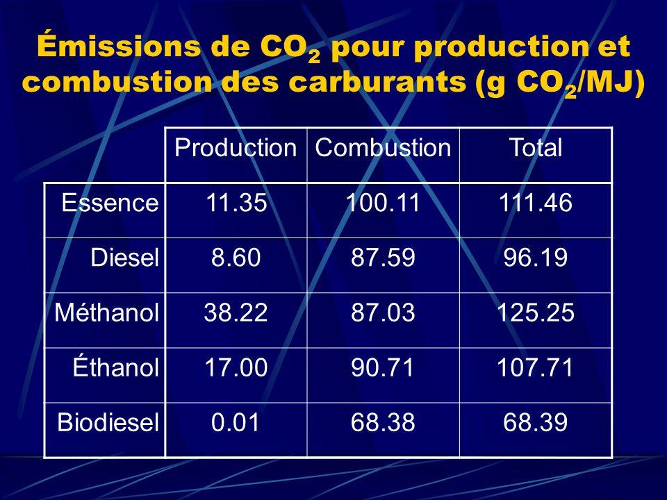 Analyse globale On écarte le procédé de fabrication de méthanol : Production de CO 2 supérieure à lessence; Pas une source renouvelable, car produit à partir du gaz naturel; Voie intéressante si produit à partir de déchets; Toutefois, économiquement viable.