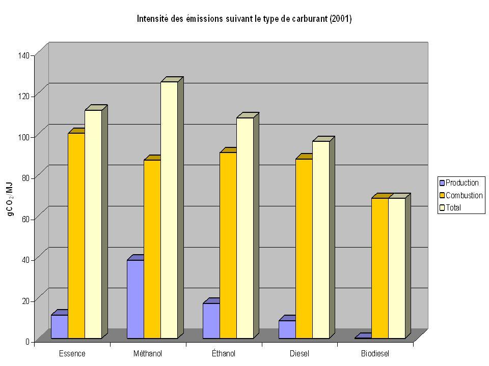 Émissions de CO 2 pour production et combustion des mélanges (g CO 2 /MJ) ProductionCombustionTotal Essence11.35100.11111.46 Diesel8.6087.5996.19 Éthanol 10%11.9199.17111.08 Éthanol 20%12.4898.23110.71 Biodiesel 20%6.8883.7590.73