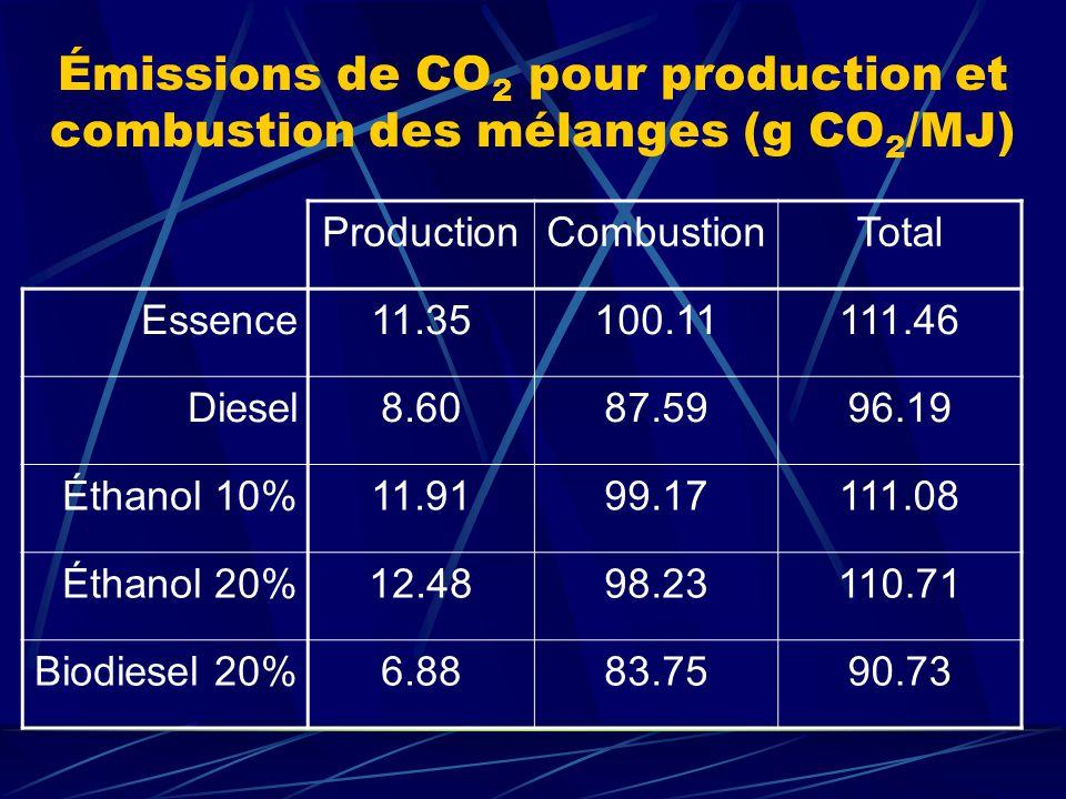 Réduction : Point de vue volumique Pour la production déthanol étudiée (120 ML/an) et un mélange de 10% : On obtient un volume total de 1 200 ML/an de mélange éthanol-essence; Comparaison des émissions pour ce même volume de mélange et dessence pure : Mélange (10% ETOH)2967 kt CO 2 /an Essence pure3118 kt CO 2 /an Réduction totale = 150 kt CO 2 /an