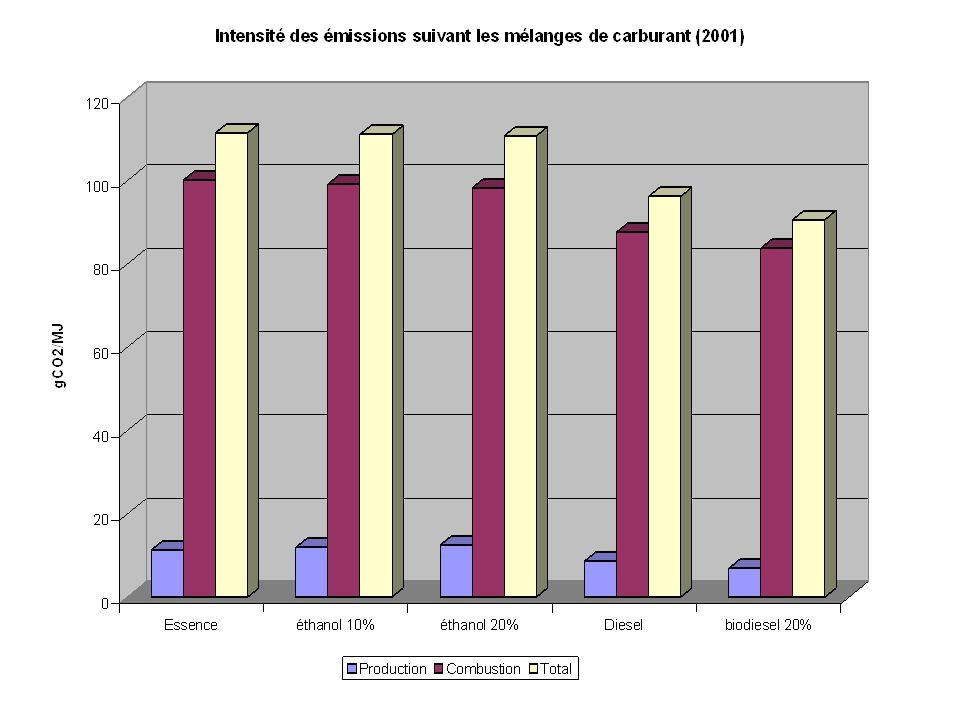 Réduction : Point de vue volumique Pour la production de biodiesel étudiée (34 ML/an) et un mélange de 20% : On obtient un volume total de 170 ML/an de mélange biodiesel-diesel; Comparaison des émissions pour ce même volume de mélange et de diesel pur : Mélange (20% Biodiesel)485 kt CO 2 /an Diesel pur500 kt CO 2 /an Réduction totale = 15 kt CO 2 /an