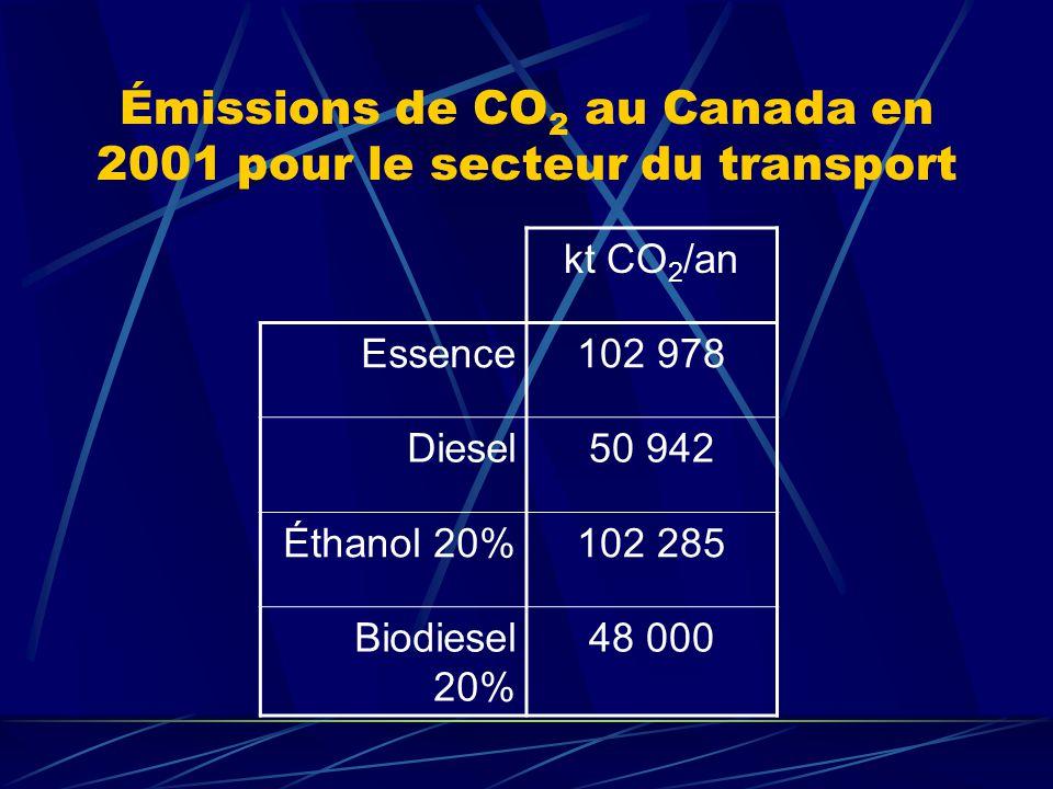Réduction : Point de vue énergétique Pour la production déthanol étudiée (120 ML/an) et un mélange de 10% : On obtient un potentiel énergétique de 2.67*10 10 MJ/an; Comparaison des émissions pour cette même quantité dénergie : Mélange (10% ETOH)2967 kt CO 2 /an Essence pure2973 kt CO 2 /an Réduction totale = 6 kt CO 2 /an