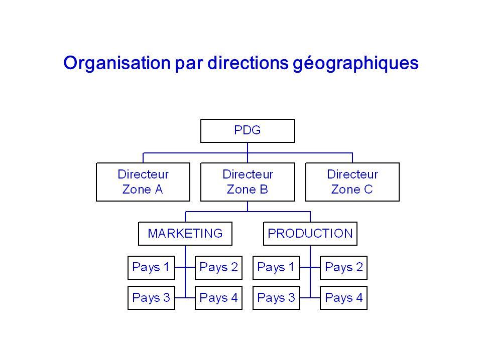 Organisation par directions géographiques