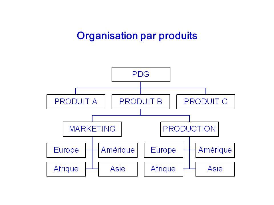 Organisation par produits