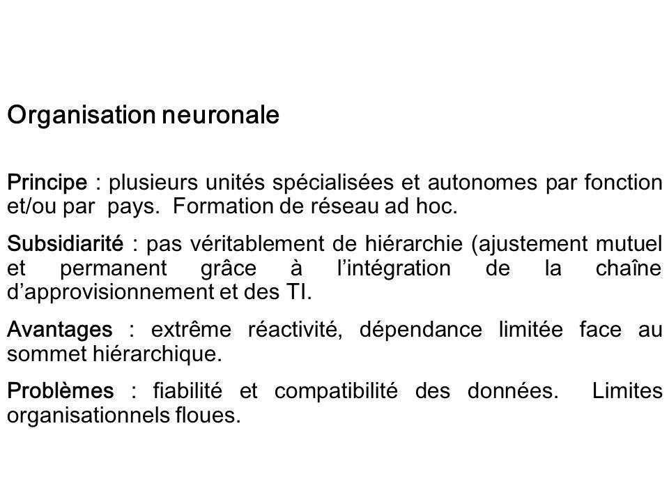 Organisation neuronale Principe : plusieurs unités spécialisées et autonomes par fonction et/ou par pays. Formation de réseau ad hoc. Subsidiarité : p