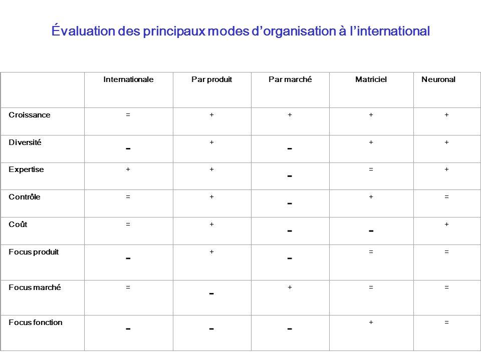 Évaluation des principaux modes dorganisation à linternational InternationalePar produitPar marchéMatricielNeuronal Croissance=++++ Diversité - + - ++