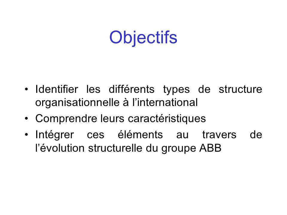 Objectifs Identifier les différents types de structure organisationnelle à linternational Comprendre leurs caractéristiques Intégrer ces éléments au t