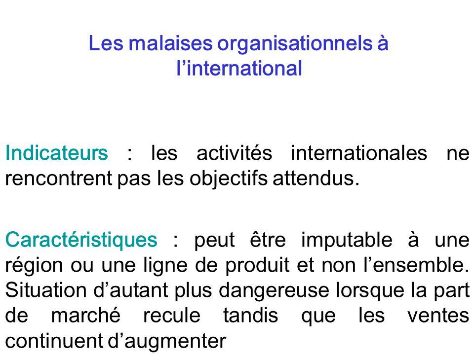 Indicateurs : les activités internationales ne rencontrent pas les objectifs attendus. Caractéristiques : peut être imputable à une région ou une lign