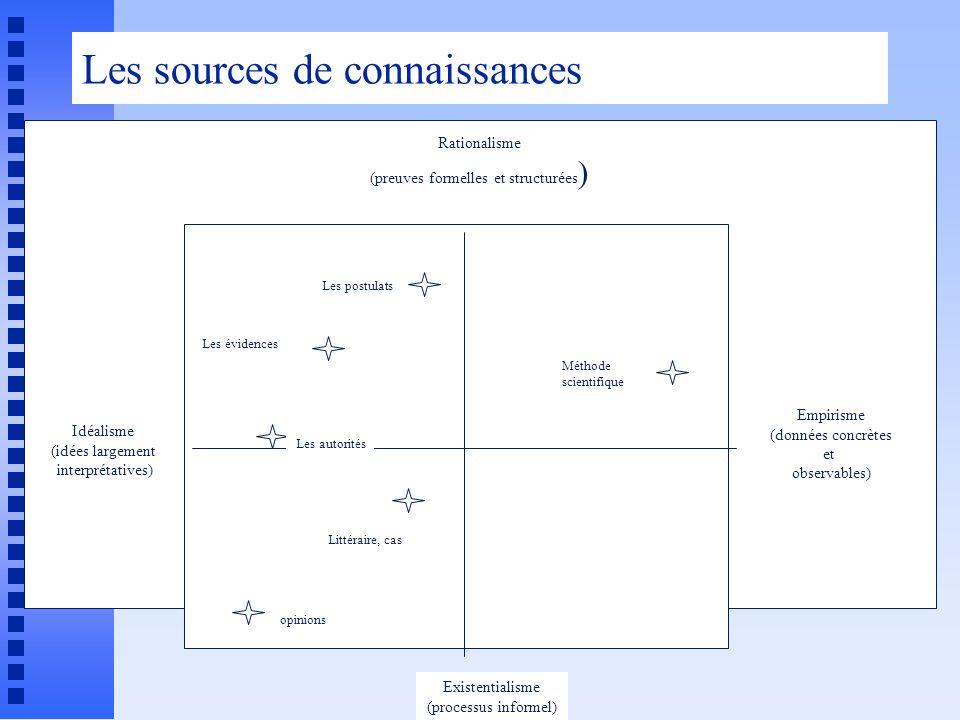 Les sources de connaissances Rationalisme (preuves formelles et structurées ) Idéalisme (idées largement interprétatives) Empirisme (données concrètes