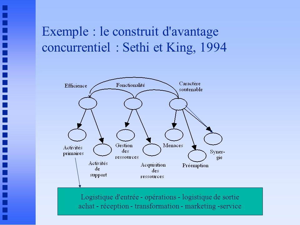 Exemple : le construit d'avantage concurrentiel : Sethi et King, 1994 Logistique d'entrée - opérations - logistique de sortie achat - réception - tran