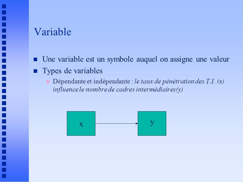 Variable n Une variable est un symbole auquel on assigne une valeur n Types de variables u Dépendante et indépendante : le taux de pénétration des T.I.