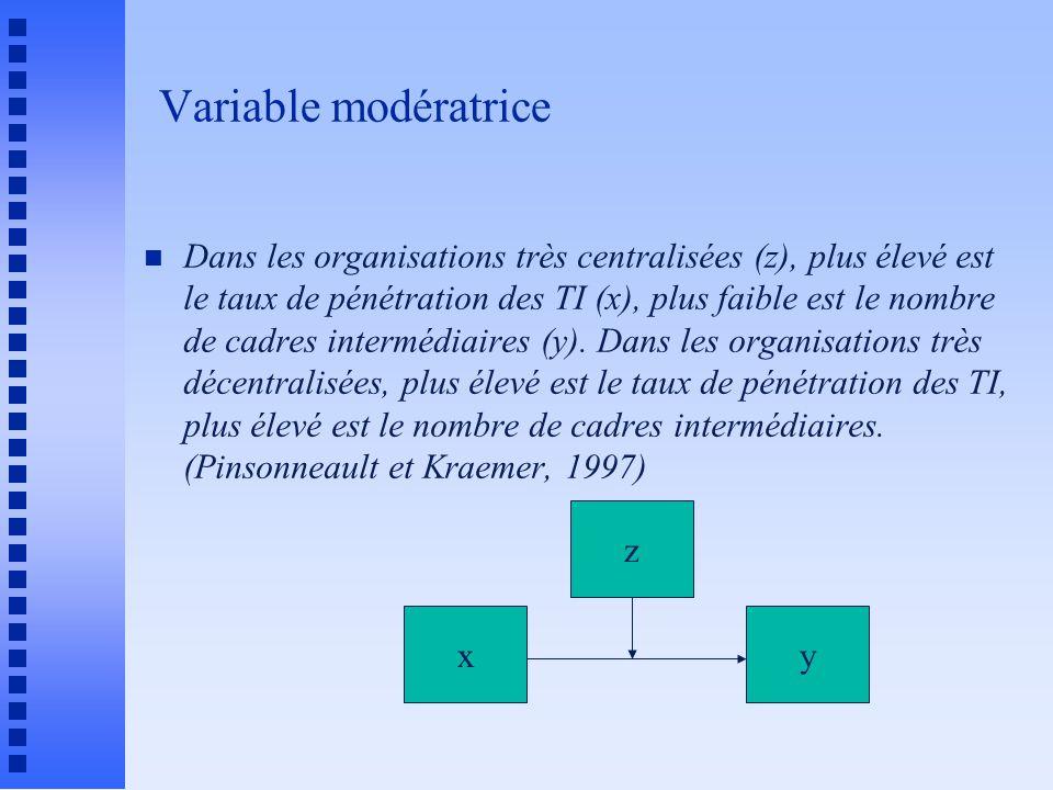 Variable modératrice n Dans les organisations très centralisées (z), plus élevé est le taux de pénétration des TI (x), plus faible est le nombre de cadres intermédiaires (y).