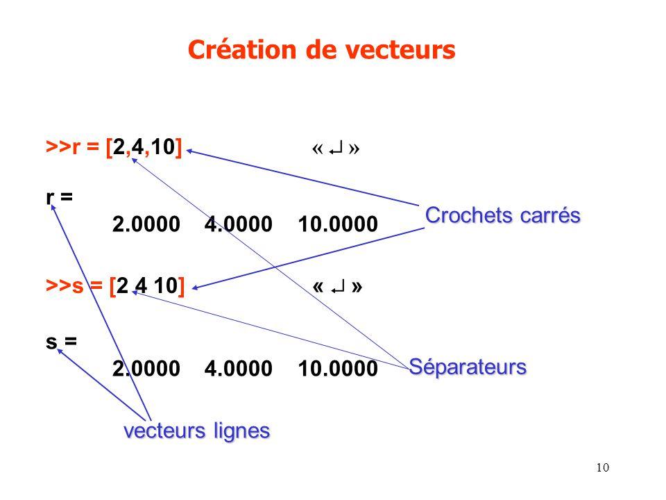 10 Création de vecteurs >>r = [2,4,10] « » r = 2.0000 4.0000 10.0000 >>s = [2 4 10]« » s = 2.0000 4.0000 10.0000 Crochets carrés Séparateurs vecteurs