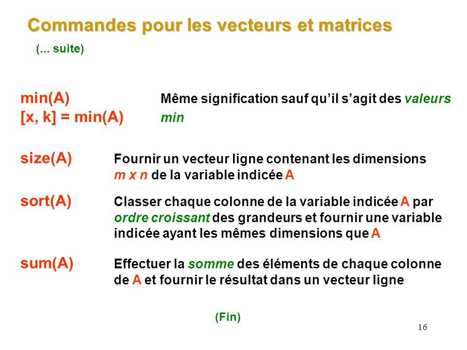 16 (... suite) min(A) Même signification sauf quil sagit des valeurs [x, k] = min(A) min size(A) Fournir un vecteur ligne contenant les dimensions m x