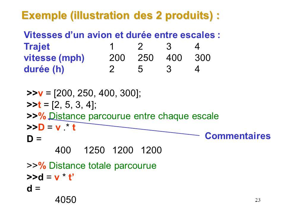 23 Exemple (illustration des 2 produits) : Vitesses dun avion et durée entre escales : Trajet1234 vitesse (mph)200250400300 durée (h)2534 >>v = [200,