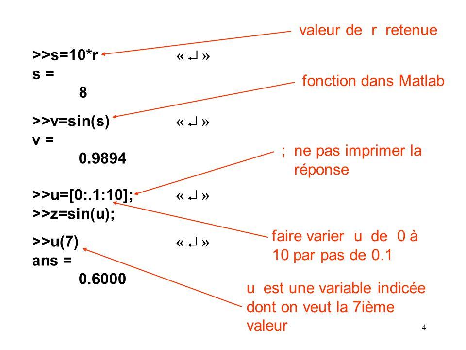 15 Commandes pour les vecteurs et matrices find(x) Fournir une variable indicée contenant les indices des éléments non nuls de x [u, v, w] = find (A) Fournir des variables indicées contenant les indices des lignes et colonnes des éléments non nuls de la matrice A length(A) Fournir le nombre déléments de A si A est un vecteur ou la valeur max de m ou n si A est une matrice m x n max(A) Fournir lélément ayant la valeur algébrique max si A est un vecteur ou un vecteur contenant lélément max dans chaque colonne de la matrice A [x, k] = max(A) Même définition que max(A) sauf que le stockage des valeurs max seffectue dans le vecteur ligne x et leurs indices dans le vecteur ligne k...