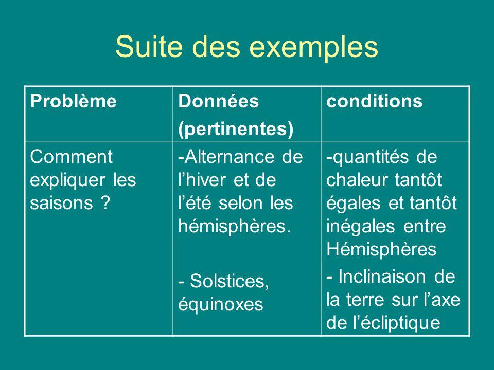 Suite des exemples ProblèmeDonnées (pertinentes) conditions Comment expliquer les saisons ? -Alternance de lhiver et de lété selon les hémisphères. -