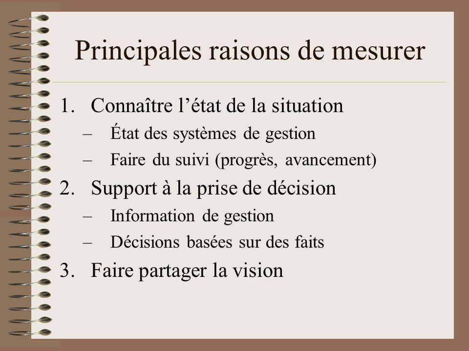 Principales raisons de mesurer 1.Connaître létat de la situation –État des systèmes de gestion –Faire du suivi (progrès, avancement) 2.Support à la prise de décision –Information de gestion –Décisions basées sur des faits 3.Faire partager la vision