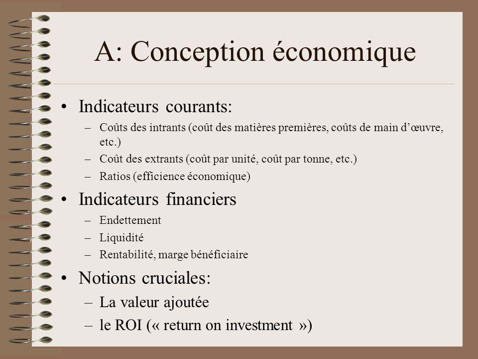 A: Conception économique Indicateurs courants: –Coûts des intrants (coût des matières premières, coûts de main dœuvre, etc.) –Coût des extrants (coût par unité, coût par tonne, etc.) –Ratios (efficience économique) Indicateurs financiers –Endettement –Liquidité –Rentabilité, marge bénéficiaire Notions cruciales: –La valeur ajoutée –le ROI (« return on investment »)