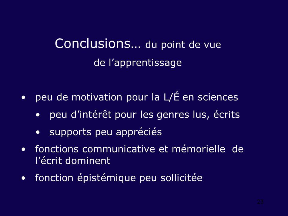 23 Conclusions… du point de vue de lapprentissage peu de motivation pour la L/É en sciences peu dintérêt pour les genres lus, écrits supports peu appr