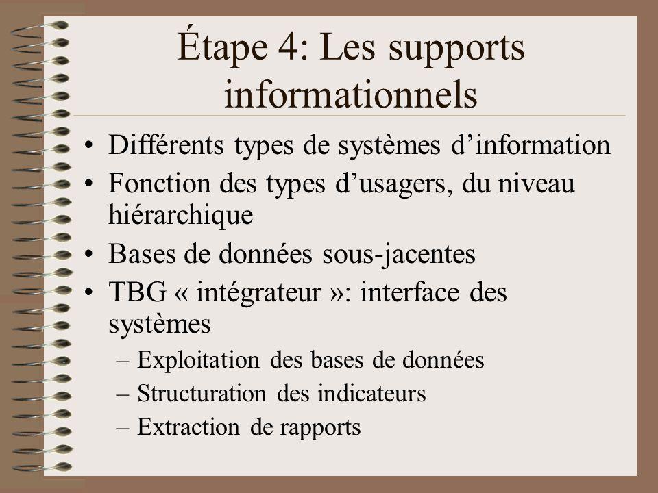 Étape 4: Les supports informationnels Différents types de systèmes dinformation Fonction des types dusagers, du niveau hiérarchique Bases de données sous-jacentes TBG « intégrateur »: interface des systèmes –Exploitation des bases de données –Structuration des indicateurs –Extraction de rapports