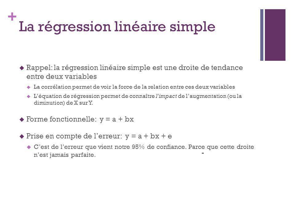 + La régression linéaire simple - Rappel: la régression linéaire simple est une droite de tendance entre deux variables La corrélation permet de voir la force de la relation entre ces deux variables Léquation de régression permet de connaître limpact de laugmentation (ou la diminution) de X sur Y.
