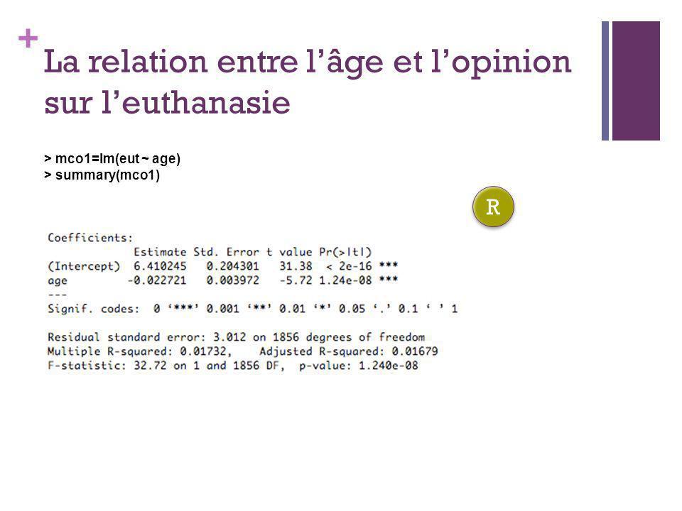 + La relation entre lâge et lopinion sur leuthanasie > mco1=lm(eut ~ age) > summary(mco1) R R