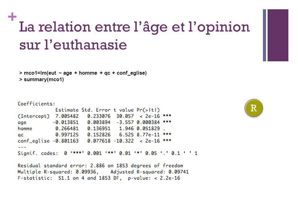 + La relation entre lâge et lopinion sur leuthanasie > mco1=lm(eut ~ age + homme + qc + conf_eglise) > summary(mco1) R R