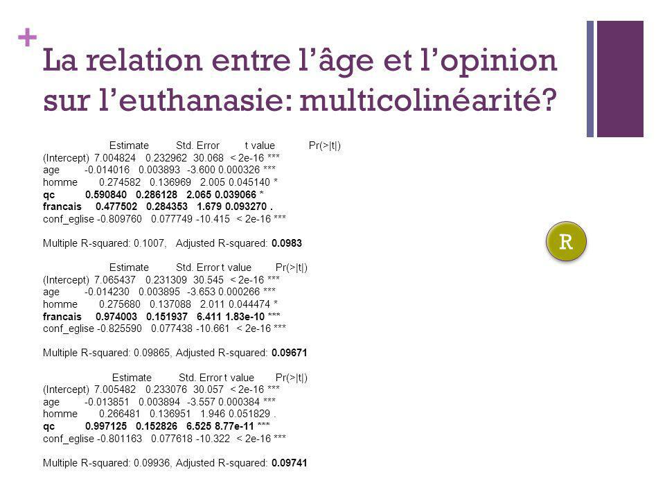 + La relation entre lâge et lopinion sur leuthanasie: multicolinéarité? Estimate Std. Error t value Pr(>|t|) (Intercept) 7.004824 0.232962 30.068 < 2e