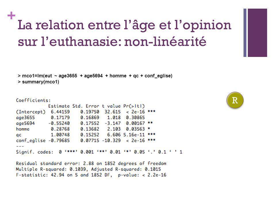 + La relation entre lâge et lopinion sur leuthanasie: non-linéarité > mco1=lm(eut ~ age3655 + age5694 + homme + qc + conf_eglise) > summary(mco1) R R