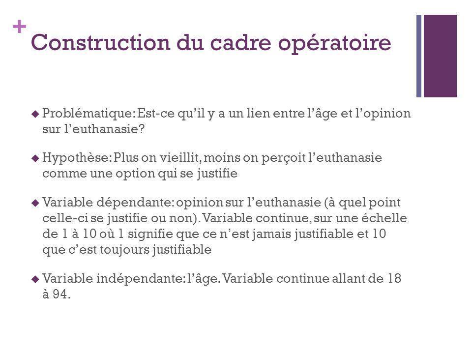 + Construction du cadre opératoire Problématique: Est-ce quil y a un lien entre lâge et lopinion sur leuthanasie.