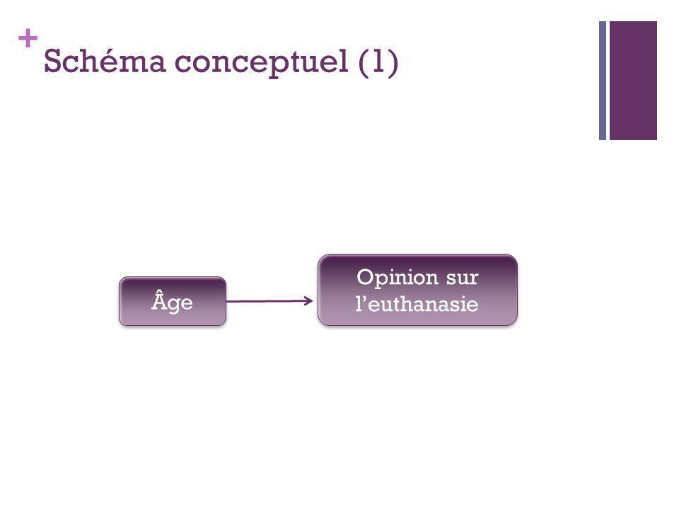 + Schéma conceptuel (1) Âge Opinion sur leuthanasie