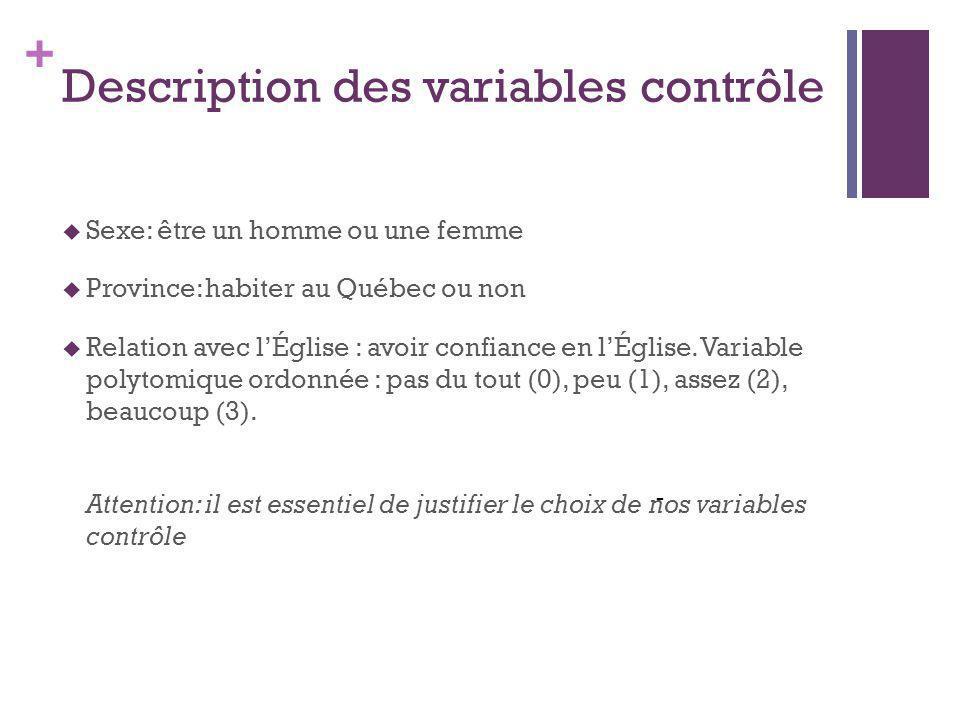 + Description des variables contrôle - Sexe: être un homme ou une femme Province: habiter au Québec ou non Relation avec lÉglise : avoir confiance en lÉglise.