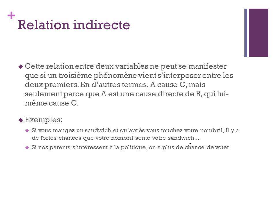 + Relation indirecte - Cette relation entre deux variables ne peut se manifester que si un troisième phénomène vient sinterposer entre les deux premiers.