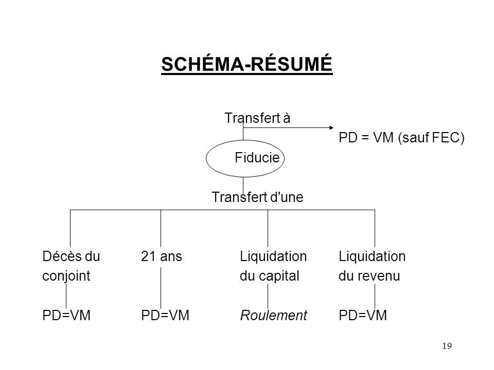 19 SCHÉMA-RÉSUMÉ Transfert à PD = VM (sauf FEC) Fiducie Transfert d'une Décès du21 ansLiquidationLiquidation conjointdu capitaldu revenu PD=VMPD=VMRou