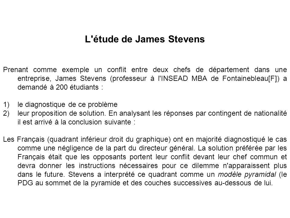 L'étude de James Stevens Prenant comme exemple un conflit entre deux chefs de département dans une entreprise, James Stevens (professeur à l'INSEAD MB