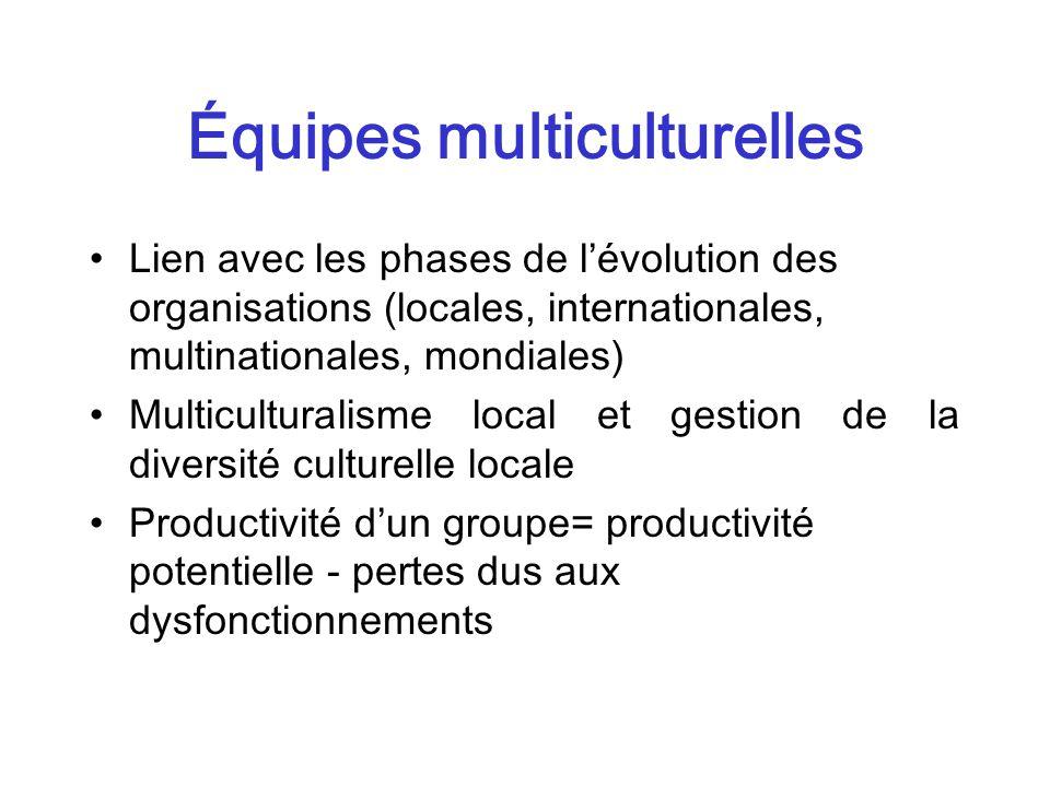 Équipes multiculturelles Lien avec les phases de lévolution des organisations (locales, internationales, multinationales, mondiales) Multiculturalisme