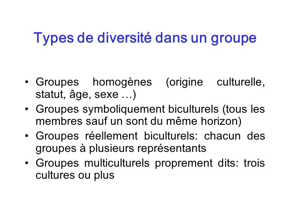 Types de diversité dans un groupe Groupes homogènes (origine culturelle, statut, âge, sexe …) Groupes symboliquement biculturels (tous les membres sau