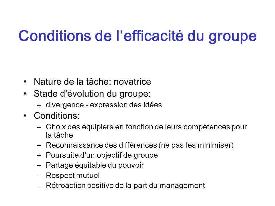 Conditions de lefficacité du groupe Nature de la tâche: novatrice Stade dévolution du groupe: –divergence - expression des idées Conditions: –Choix de